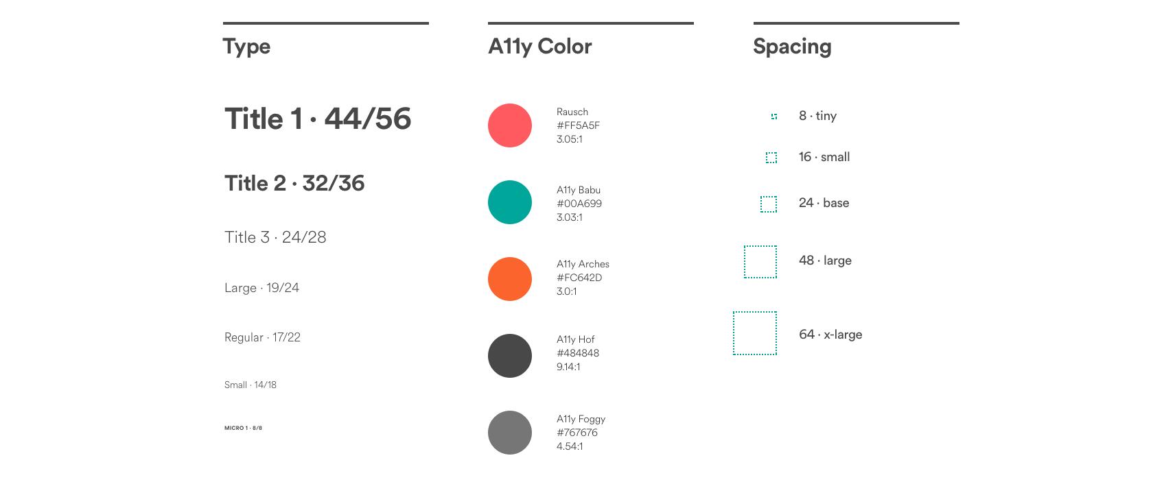 Design Language System Airbnb
