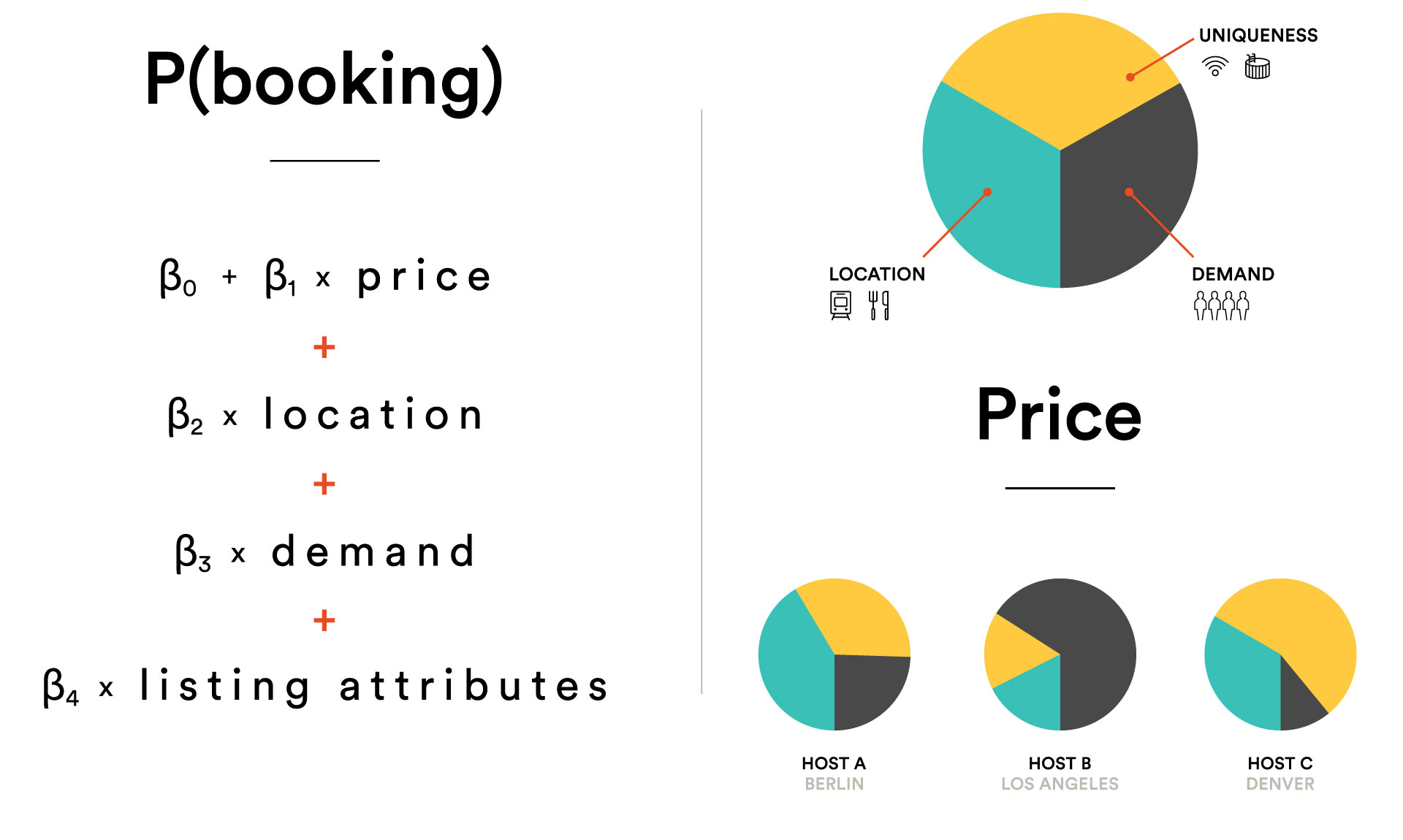 Smart Pricing regression model next to a visualization explaining the model is made of three parts that vary per host