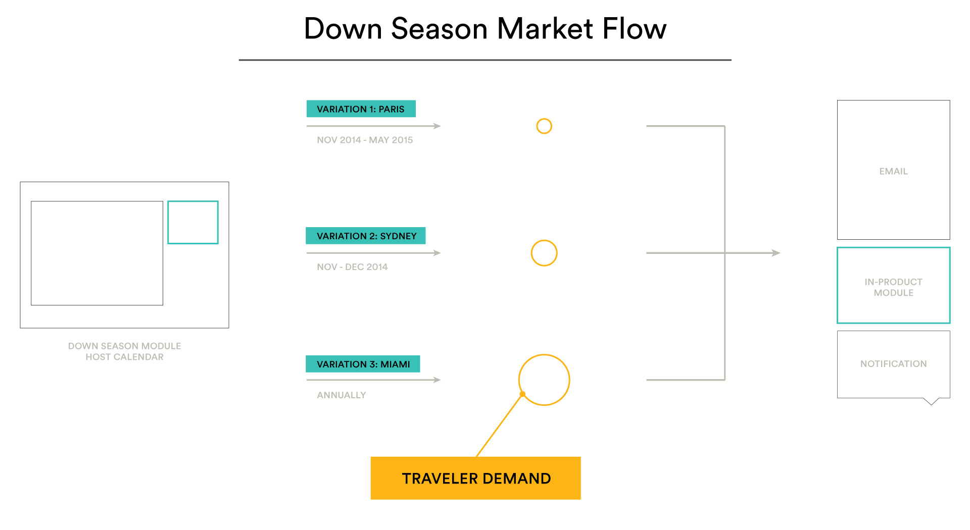 Example market flow showing variations of modules and messaging needed based on fluctuations in market demand
