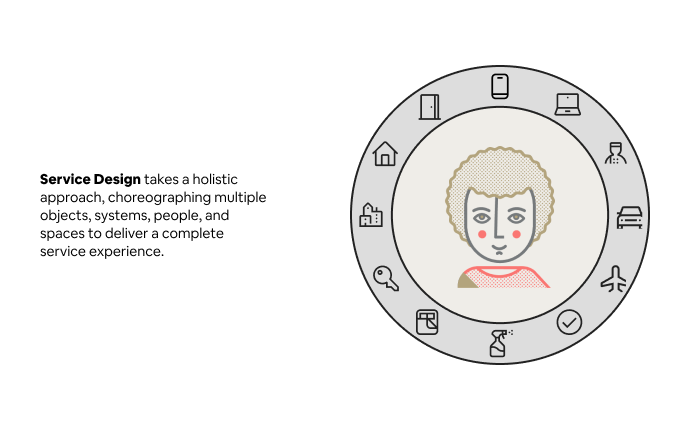 Drawing of a person surrounded by icons for various travel services. On-image text reads Service Design takes a holistic approach, choreographing multiple objects, systems, people, and spaces to deliver a complete service experience